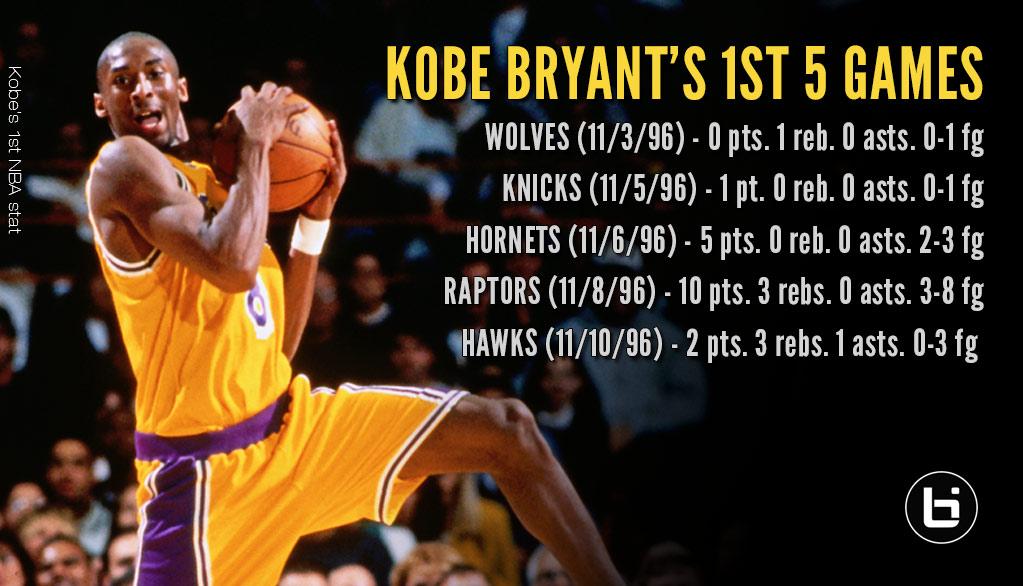 Remembering Kobe Bryant's Scoreless NBA Debut in 1996