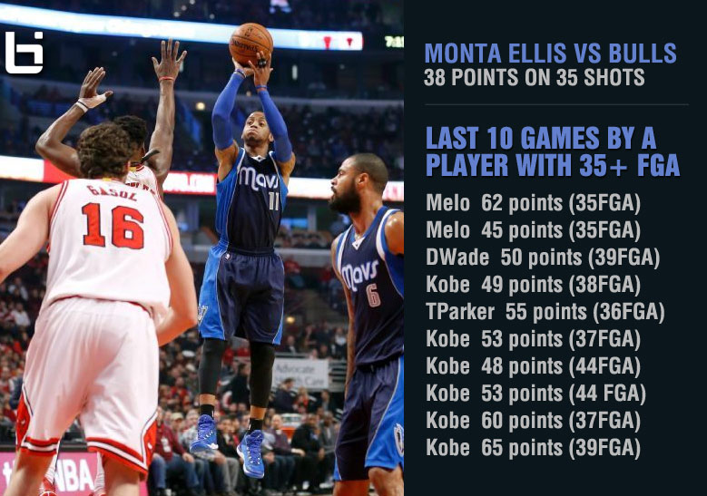 Monta Ellis scores 38 points on 35 shots in Double OT win over the Bulls
