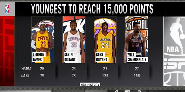 Kevin Durant becomes 2nd youngest player to ever score 15k points