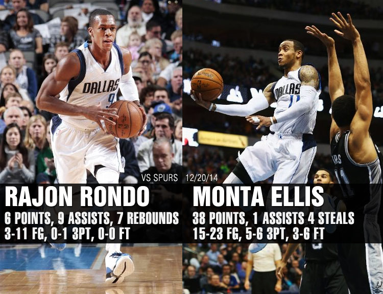 Rajon Rondo debuts with 9 assists, Monta Ellis scores 38 in Mavs win