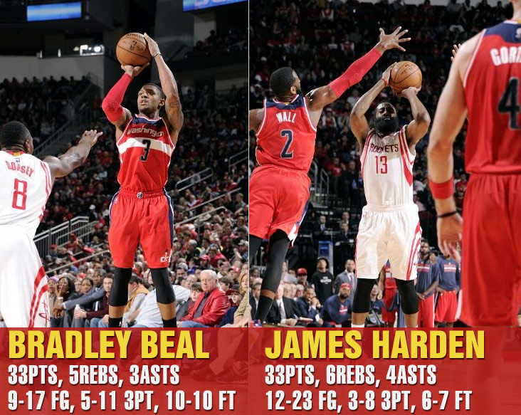 Bradley Beal scores season-high 33 vs Harden & Rockets