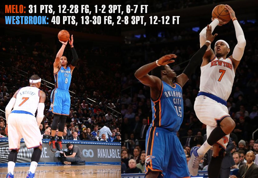 Carmelo Anthony (31pts) wins shootout with Russell Westbrook (40pts)