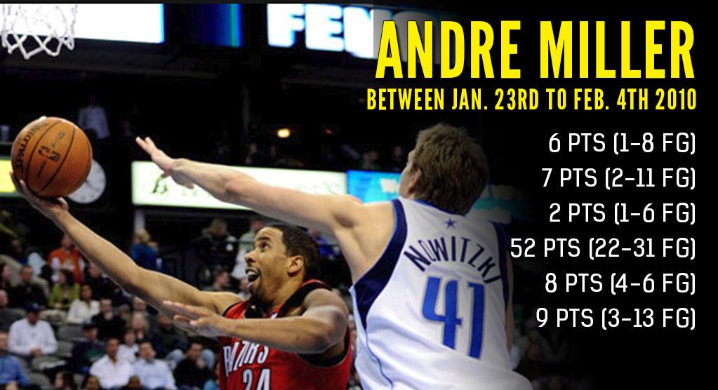 (2010): Andre Miller channels Magic Johnson & scores 52 points against the Mavs