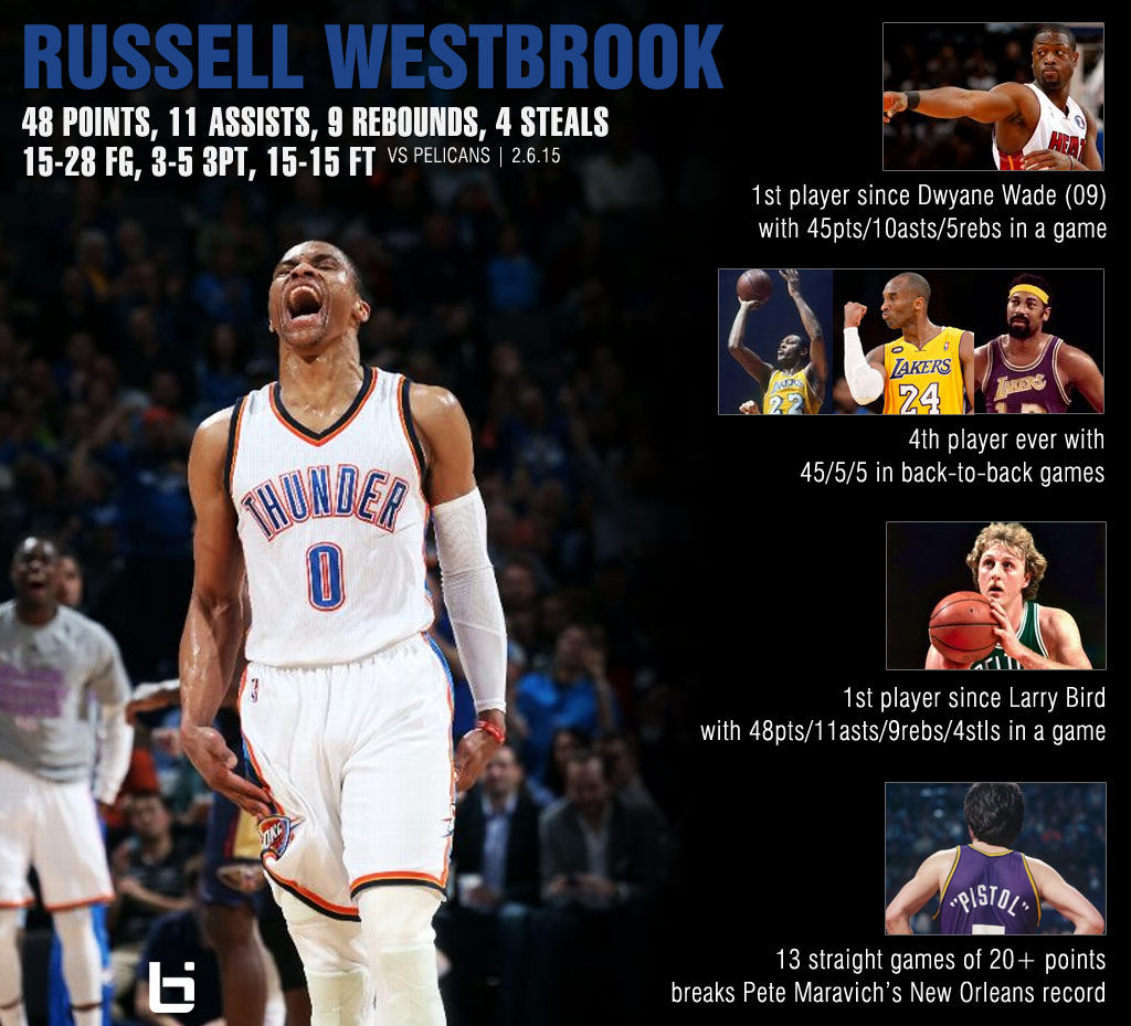 Russell Westbrook Had a Record Setting Night (48/11/9) vs the Pelicans