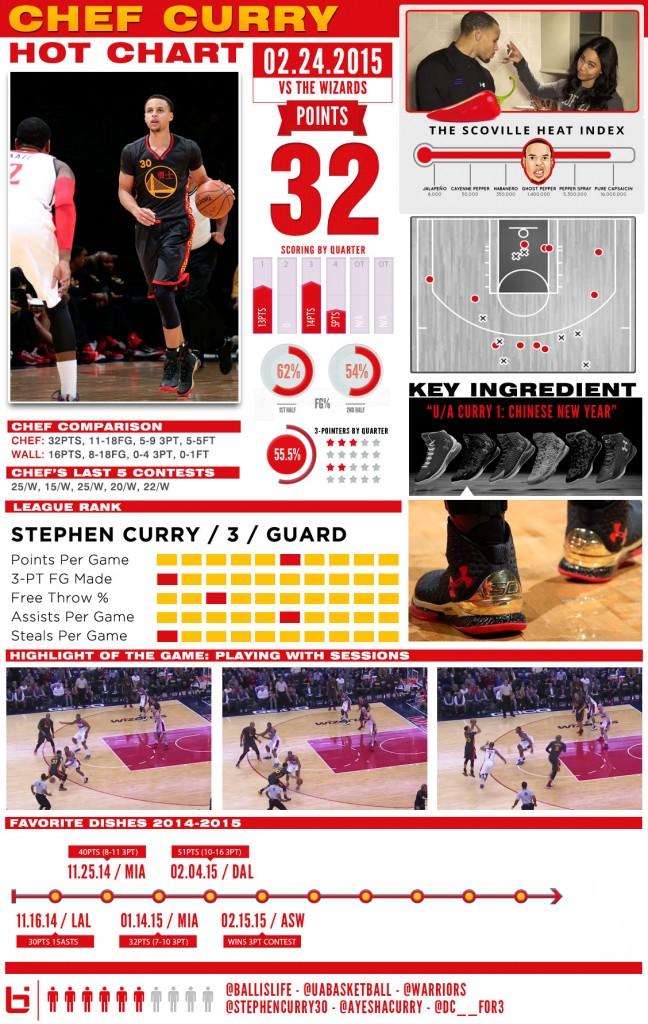 stephcurry-ua-HOTCHART1