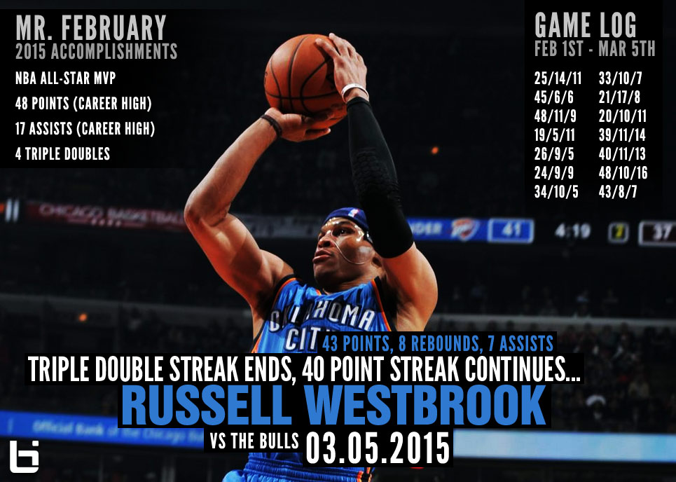 Russell Westbrook's Triple Double Streak Ends, 40 Point Streak Continues Against Chicago
