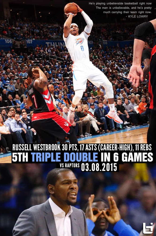 Russell Westbrook records 5th triple double in 6 games, ties career-high 17 assists