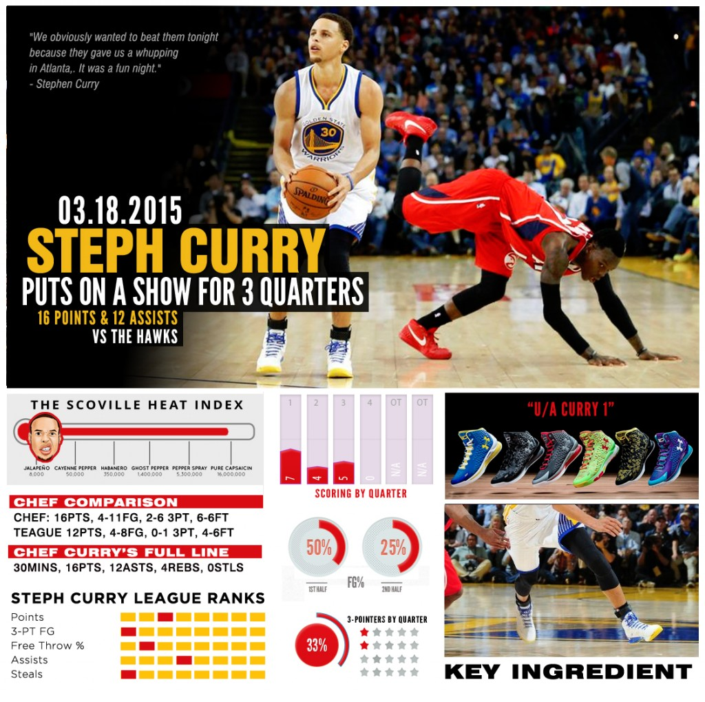 stephcurry-ua-chef-hawks