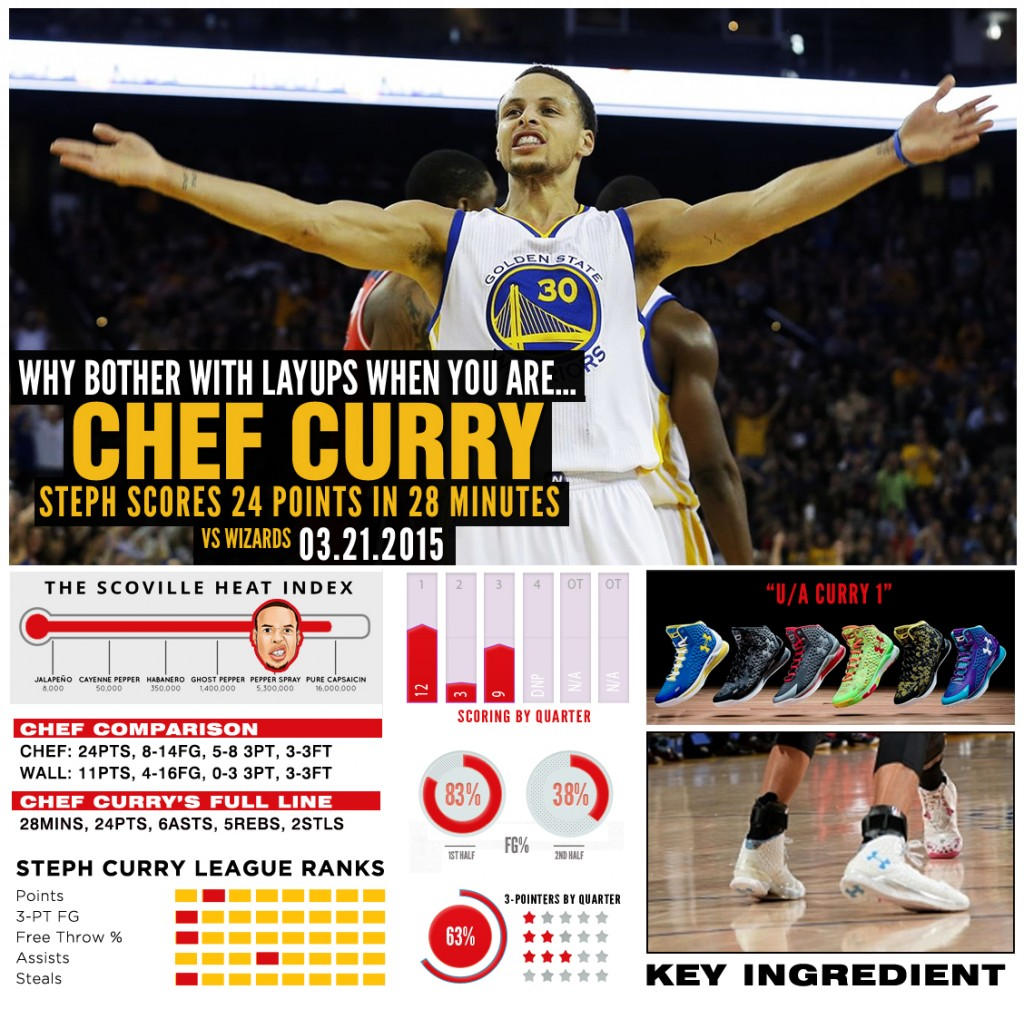 stephcurry-ua-chef-wizards
