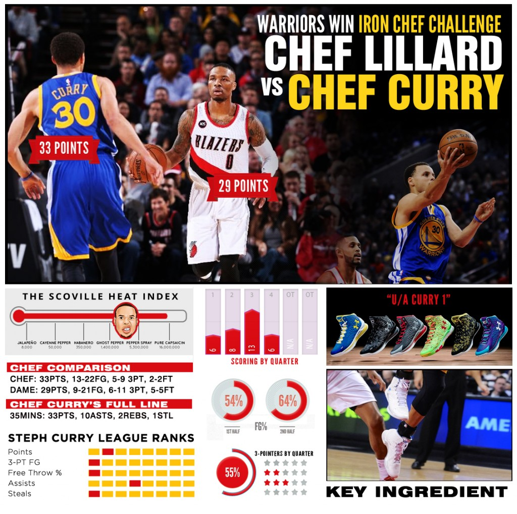 stephcurry-ua-chef-BLAZERS