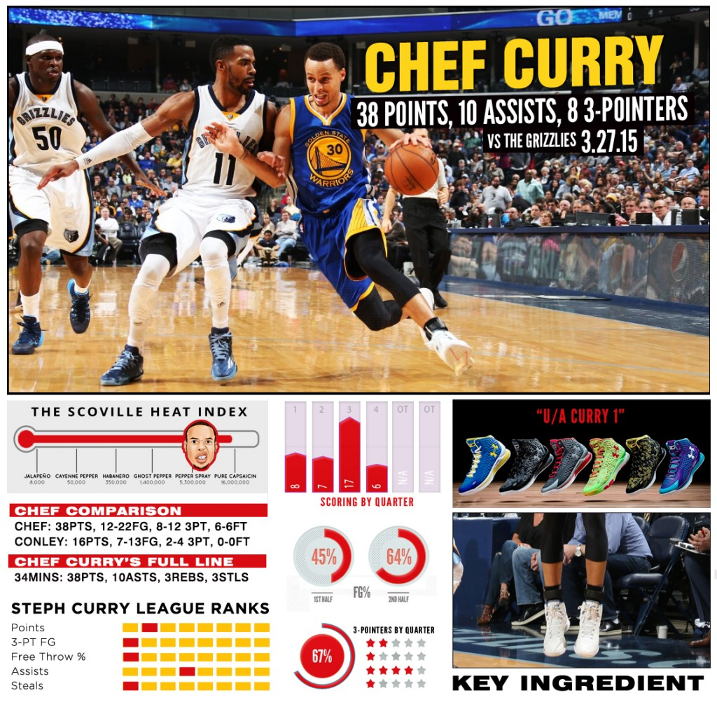 stephcurry-ua-chef-GRIZ