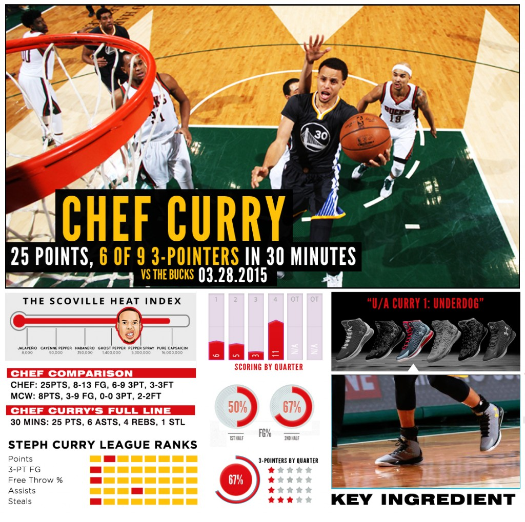 stephcurry-ua-chef-BUCKS2