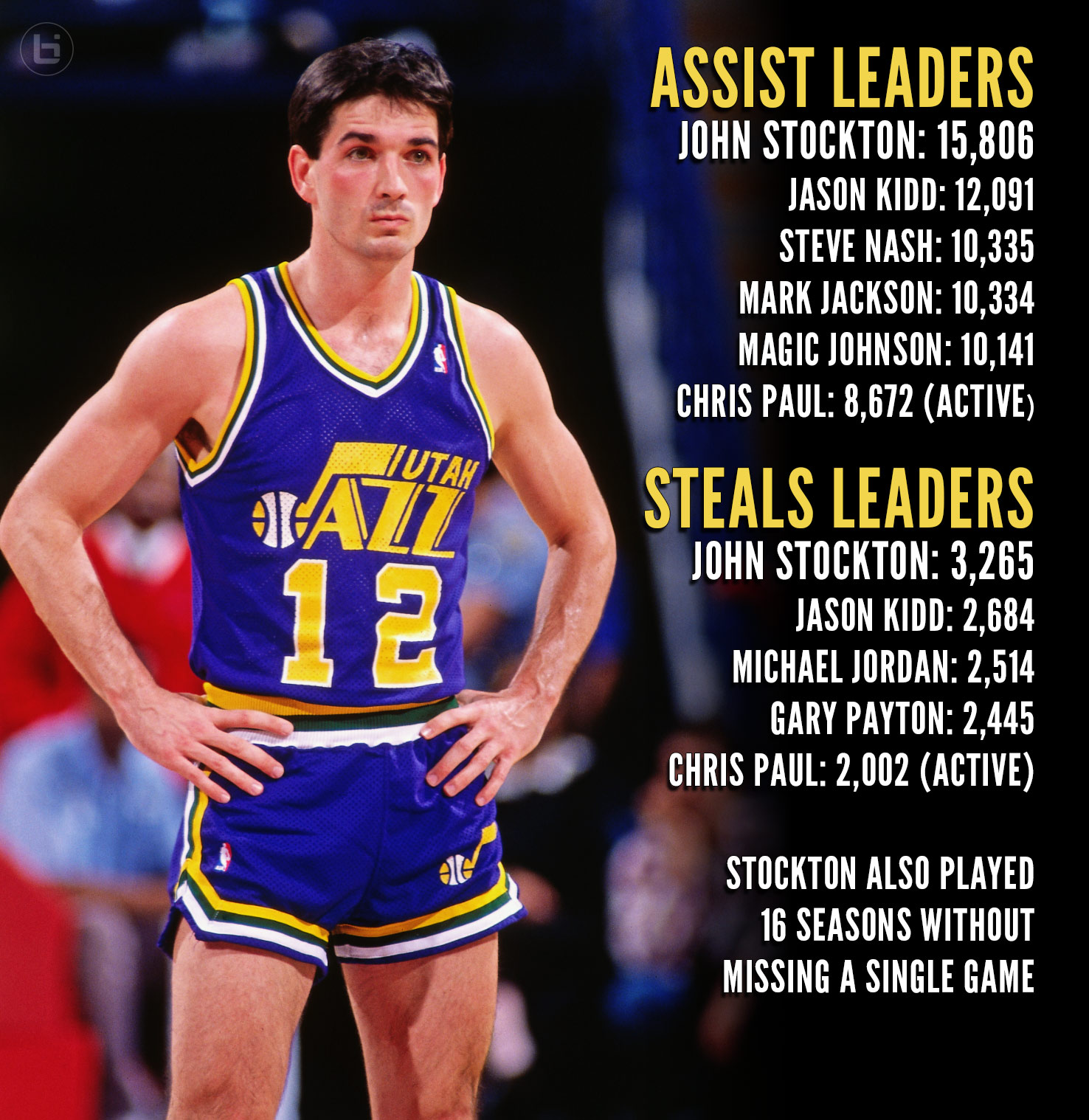 0d1b131ea John Stockton s NBA Records Will Never Ever Be Broken - Ballislife.com