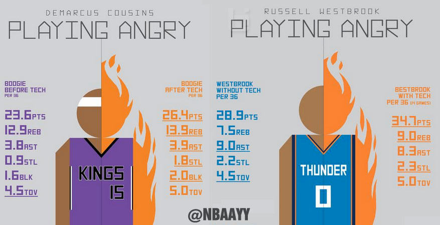 "DeMarcus Cousins & Russell Westbrook Play Better When They ""Play Angry"""