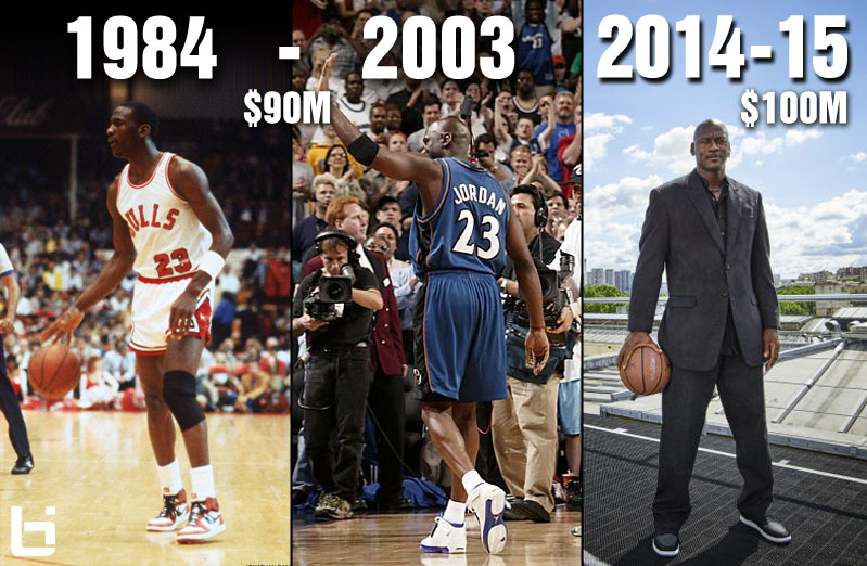 2bc98c7ba2f Michael Jordan Made More Money Via Sneakers Last Year Than He Made During  His 15 Year