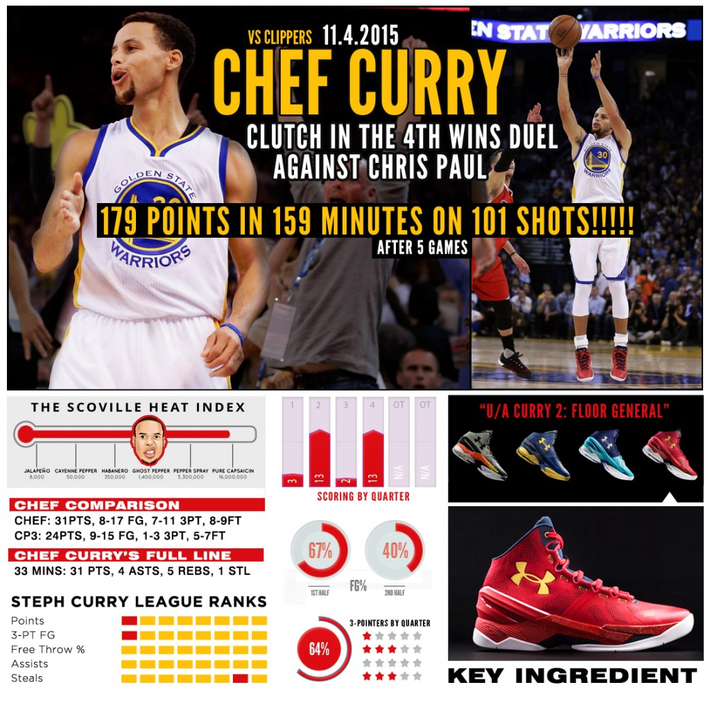 BIL-CURRY-CHART-CLIPPERS