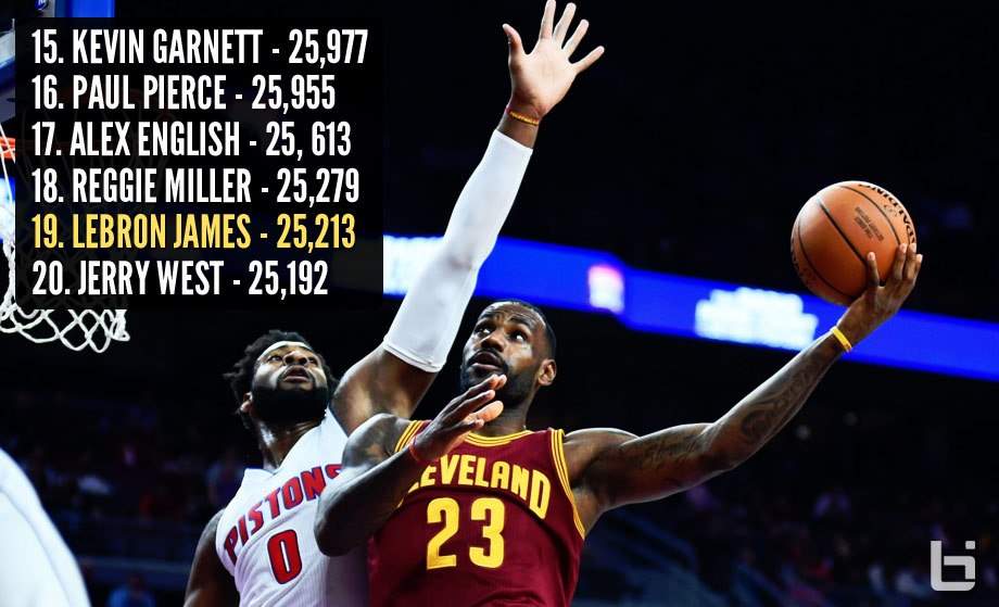 LeBron James Scores 30 vs Pistons, Moves Past Jerry West in NBA Scoring List
