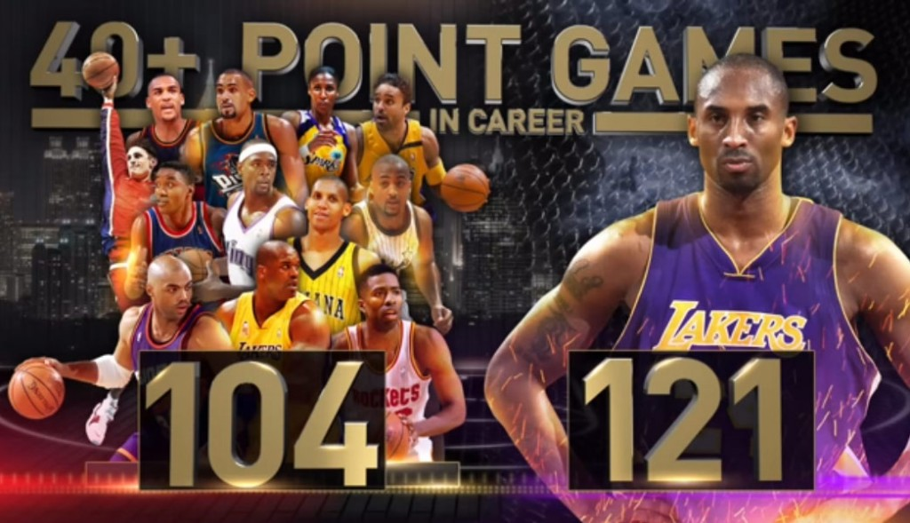 Kobe Bryant Thought He Only Had 30 40 Point Games, Has More Than The Entire NBA On TNT Crew Combined