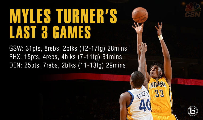 Myles Turner Scores Career-High 31 vs Warriors, Steal of the Draft?