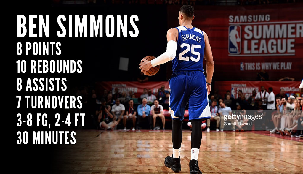 Ben Simmons Flirts With Triple-Double, Gets Assist of the Night vs Brandon Ingram/Lakers