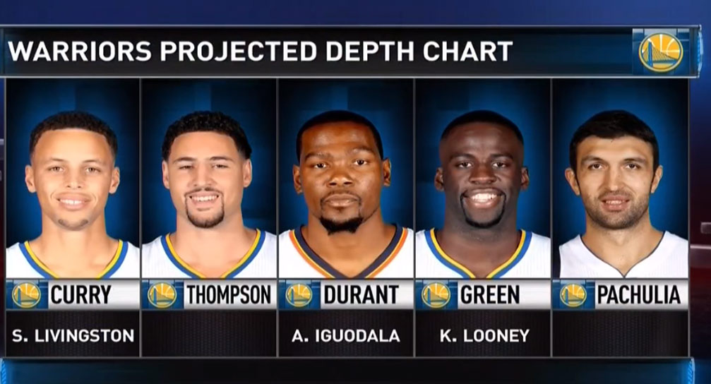 BBallBreakdown: How Kevin Durant Will Fit With The Warriors