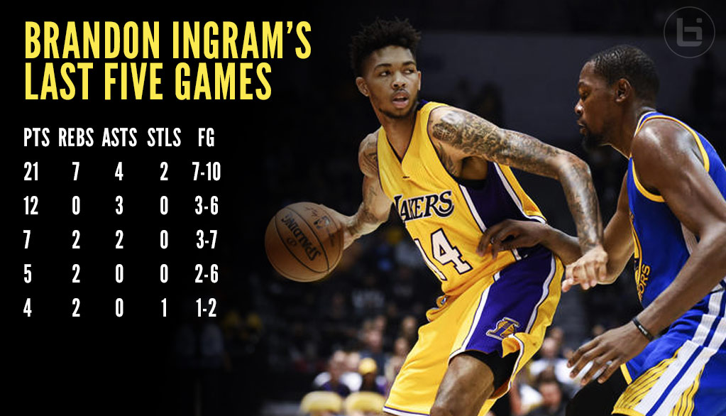 Brandon Ingram Has Breakout Game Vs Durant & The Warriors