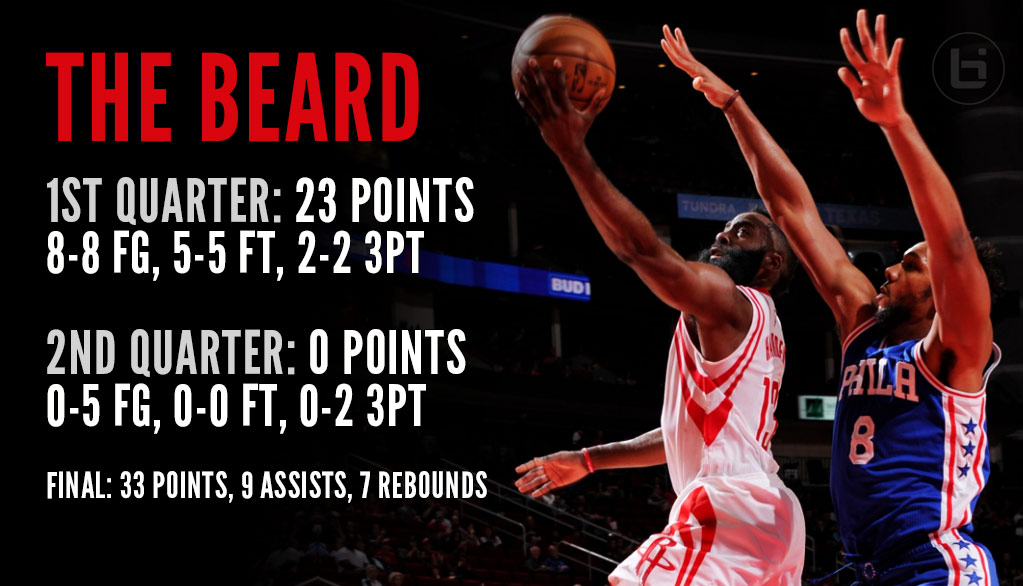 James Harden Had A Perfect Career-High 1st Quarter & A Donut In The 2nd