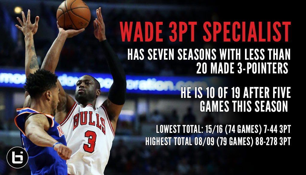 Dwyane Wade Hits 5 More 3s, Passes Last Season's Total In Just 5 Games