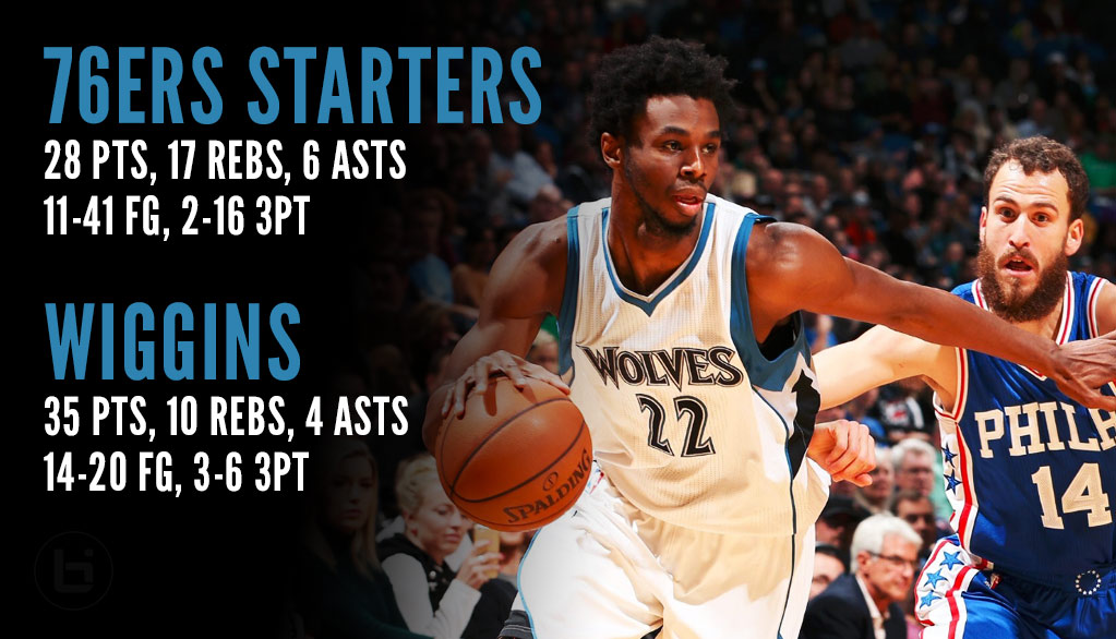 Andrew Wiggins Outscores Entire 76ers Starting Lineup