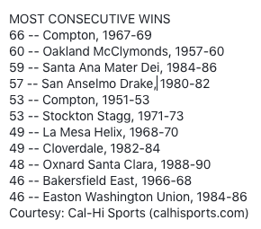 Most Consecutive Wins