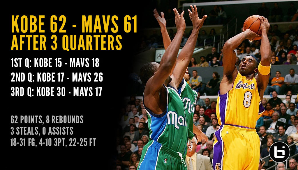 (2005) Kobe Outscored The Entire Mavs team 62-61 After 3 Quarters