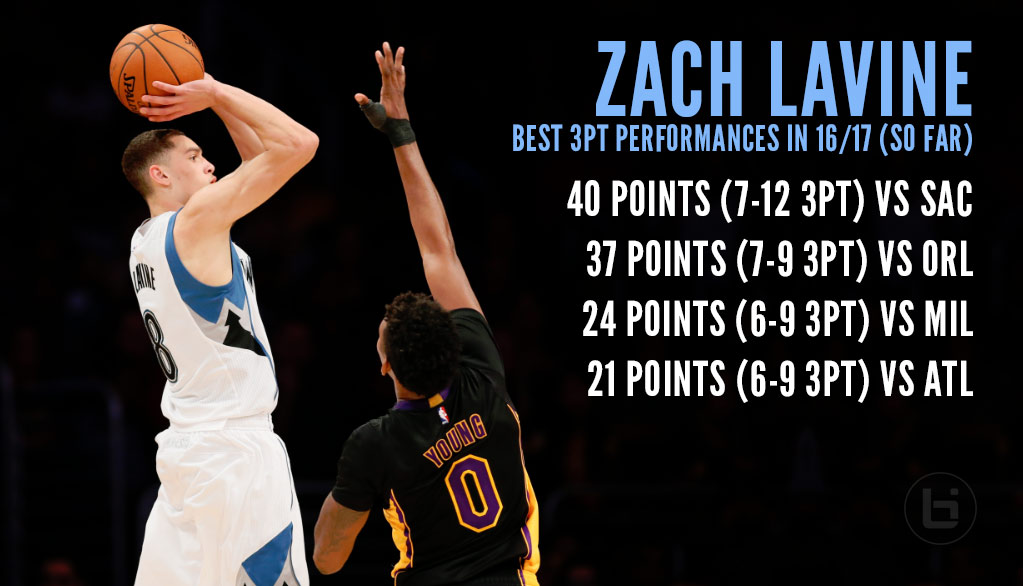 3DTV: Much More Than A Dunker, Zach LaVine On The Emergence Of His Outside Game