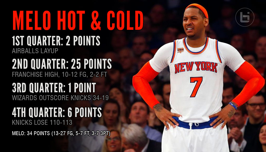 Carmelo Anthony Airballs Two-Foot Shot In 1st Quarter, Scores Franchise-High 25 In The 2nd!