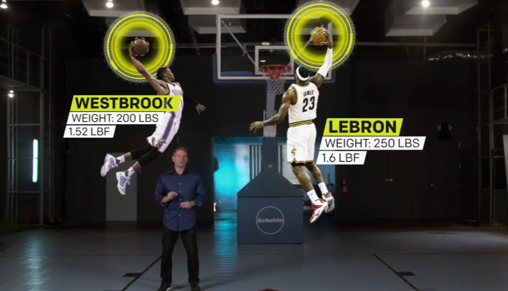 ESPN Sports Science: Does LeBron Dunk Harder Than Russell Westbrook?