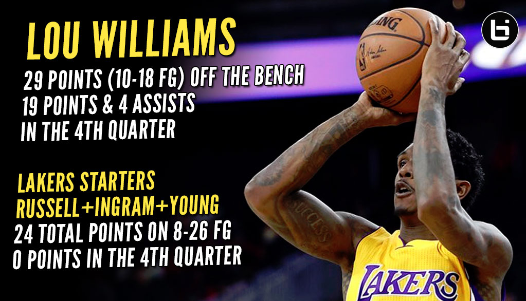 """Likely"" To Be Traded Lou Williams Puts Up 19 Points & 4 Assists in 4th Quarter Vs Kings"