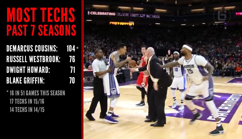 DeMarcus Cousins Facing Suspension After Latest Techs, Shoving Bulls Coach