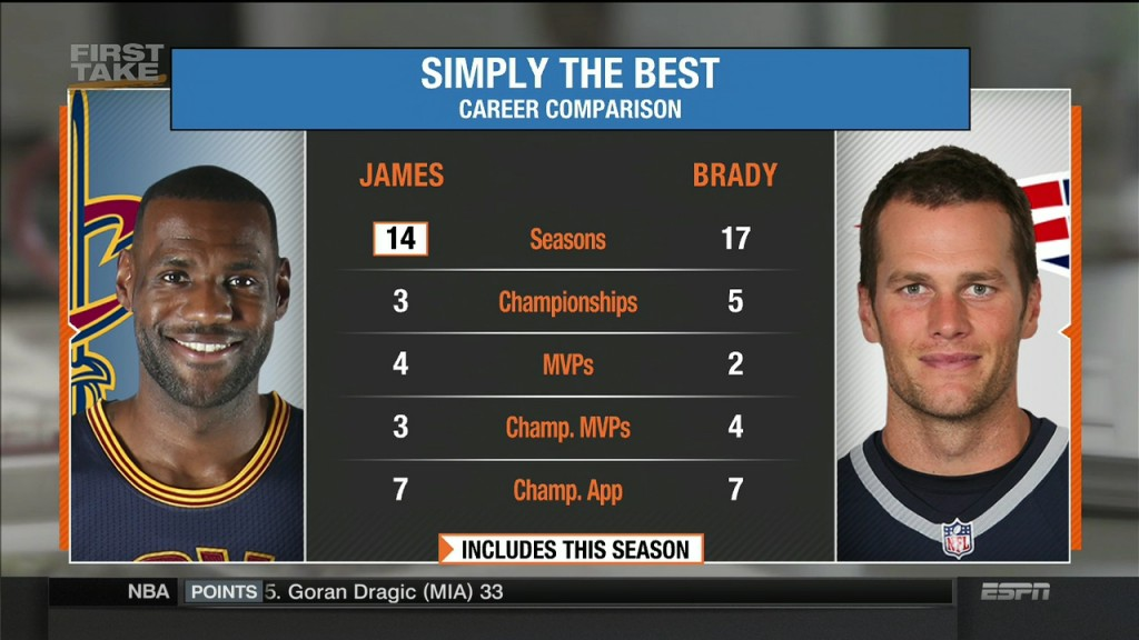 First Take – Who Is The Best In His Sport: LeBron James or Tom Brady?