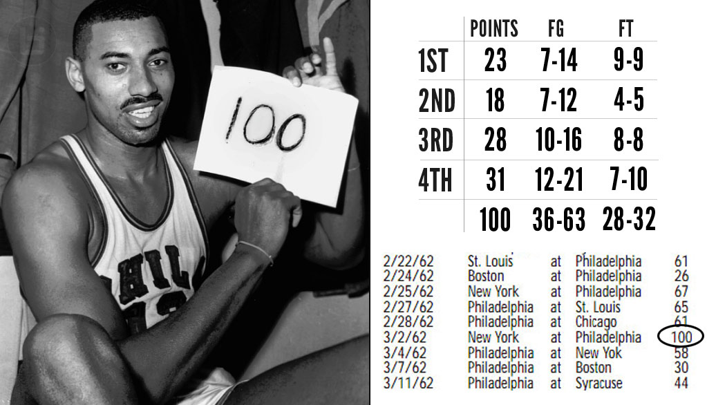 Proof Wilt Chamberlain Scored 100: Documentary + Radio Broadcast