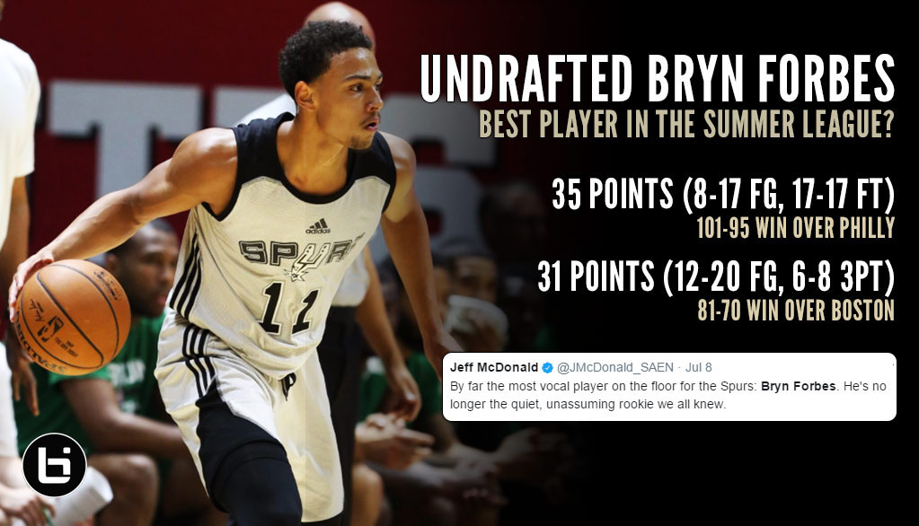 Undrafted Spur Bryn Forbes Scores Summer League High 35 vs 76ers, Leads League In Scoring