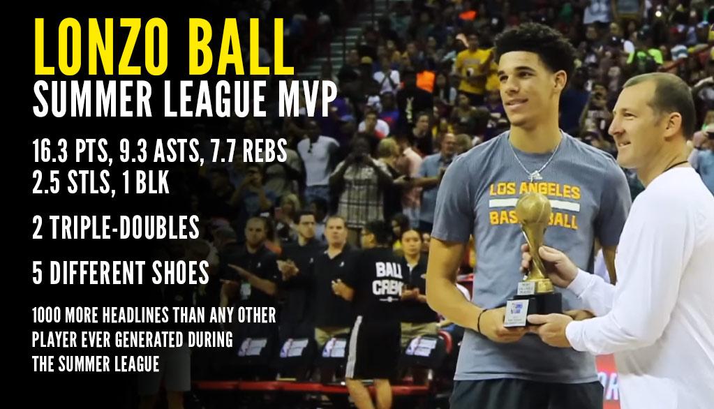 Lonzo Ball Wins Summer League MVP, Lakers Win 1st Summer League Championship