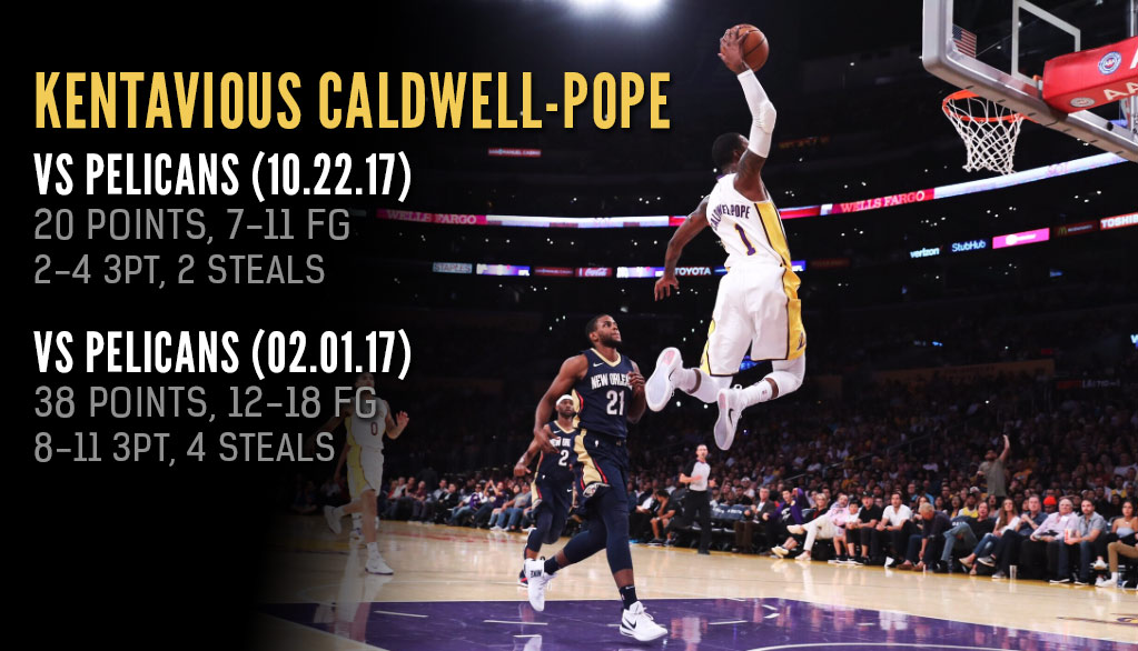 Kentavious Caldwell-Pope Scores 20 In Lakers Debut, Seems To Enjoy Playing The Pelicans