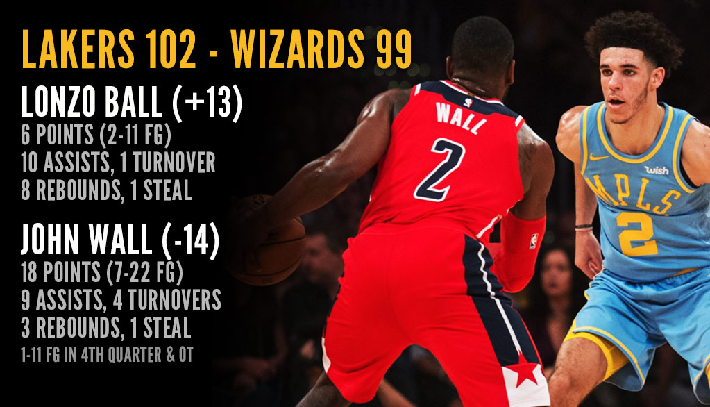 Which Players Had To Eat Their Words After The Lakers Comeback Victory vs The Wizards?