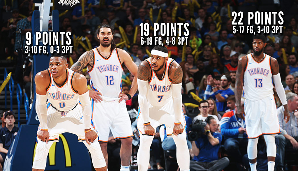 Westbrook, Melo & PG13 Combine For 50 In One-Point Victory Vs Melbourne