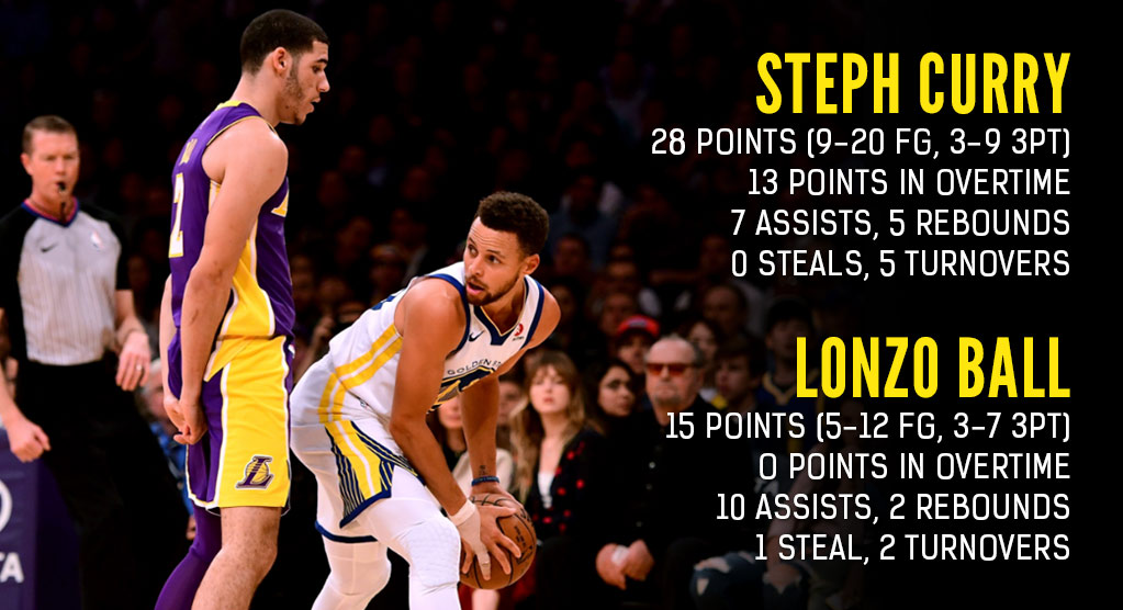 Steph Curry Goes Off In OT During 1st Duel With Lonzo Ball