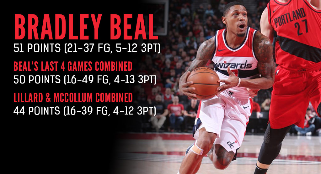 Bradley Beal Bounces Back From Embarrassing Loss With Career-High 51