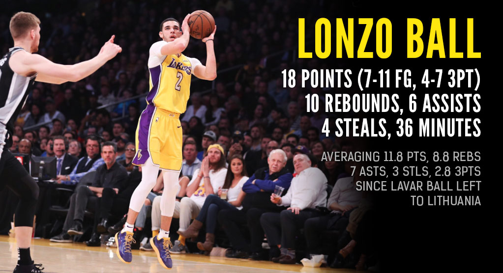 Lonzo Ball Making Rookie History as Lakers Win 3rd Straight
