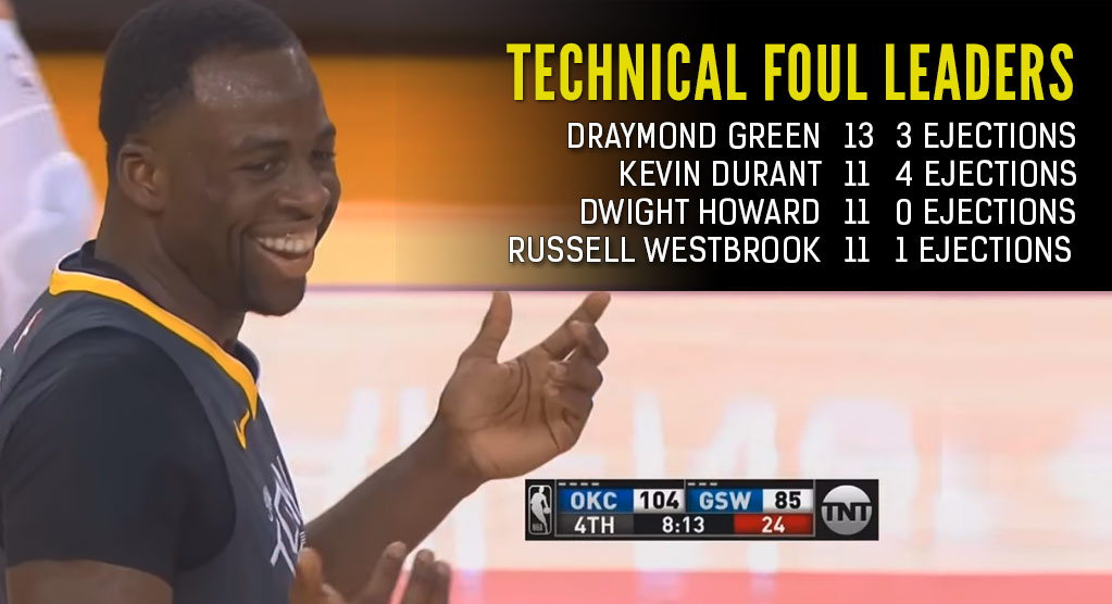 Draymond Green Gets Ejected Again, Passes KD For Most Techs This Season