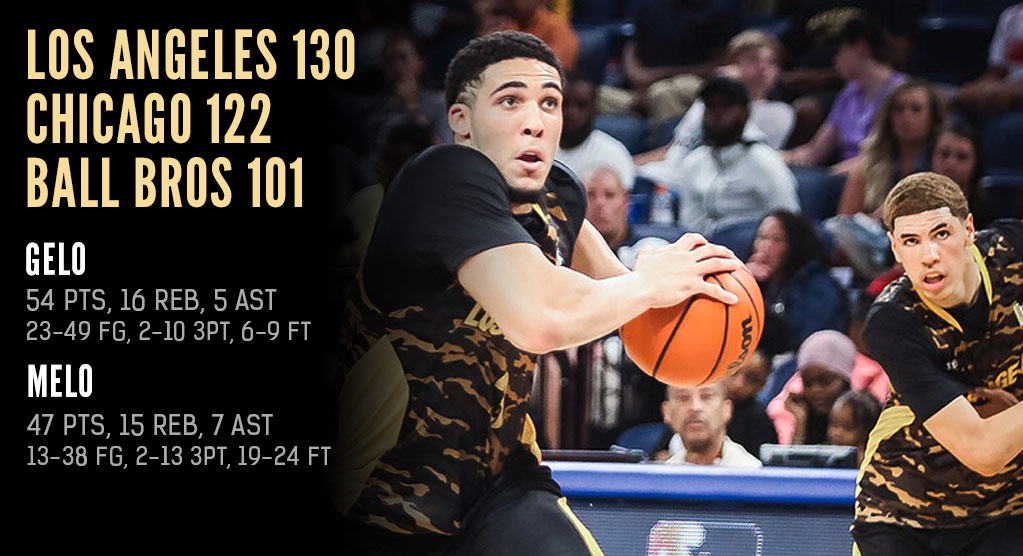 The Ball Bros Scored 101 Of Their Team's 130 Points In A JBA Game