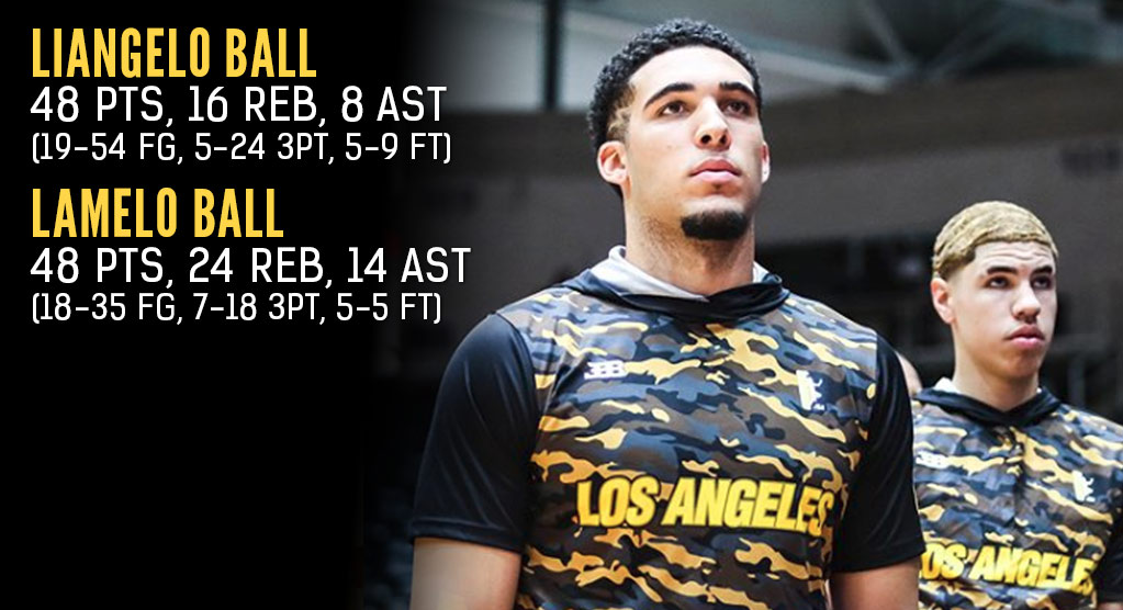 LiAngelo & LaMelo Ball Attempted A Total of 89 Shots In Latest JBA Game!