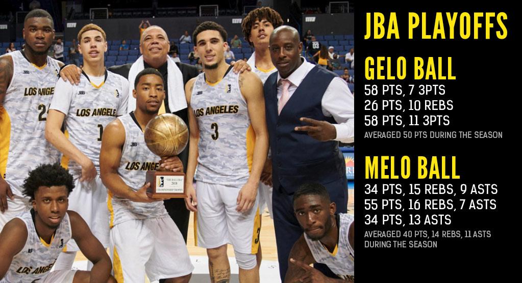 LiAngelo Ball Scores 58, Wins MVP In 1st JBA Championship Game